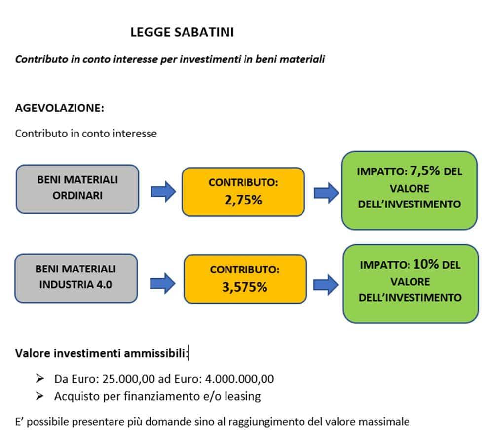 agevolazioni-investimenti-it