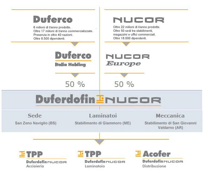 Struttura Duferdofin-Nucor