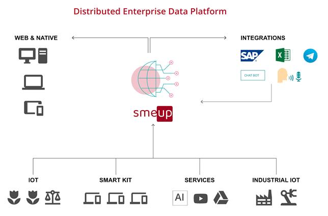 smeup-data-platform-distributed-data-platform