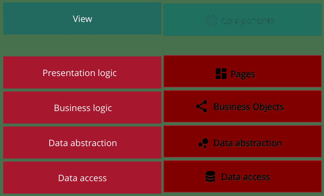 smeup-data-platform-layers