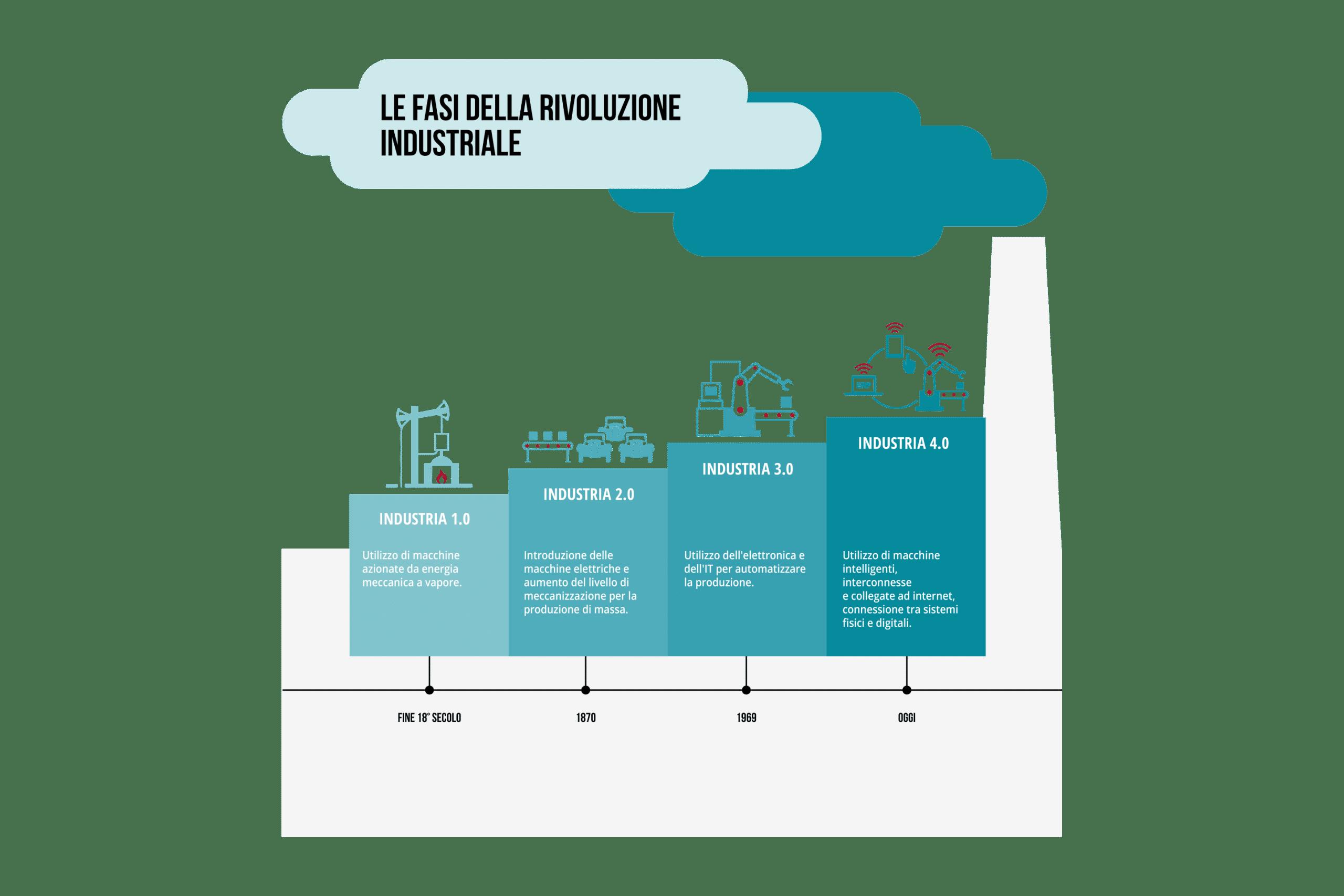 fasi della rivoluzione industriale
