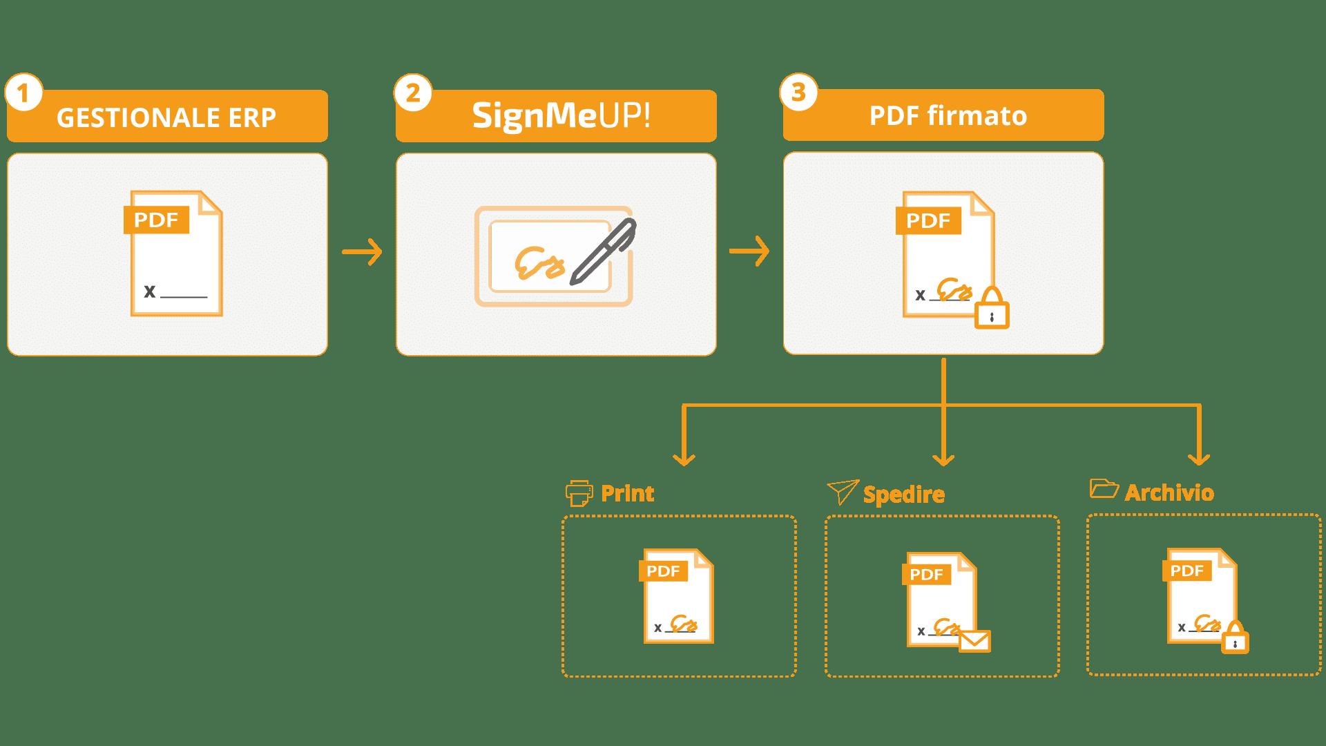 processo-firma-digitale-biometrica