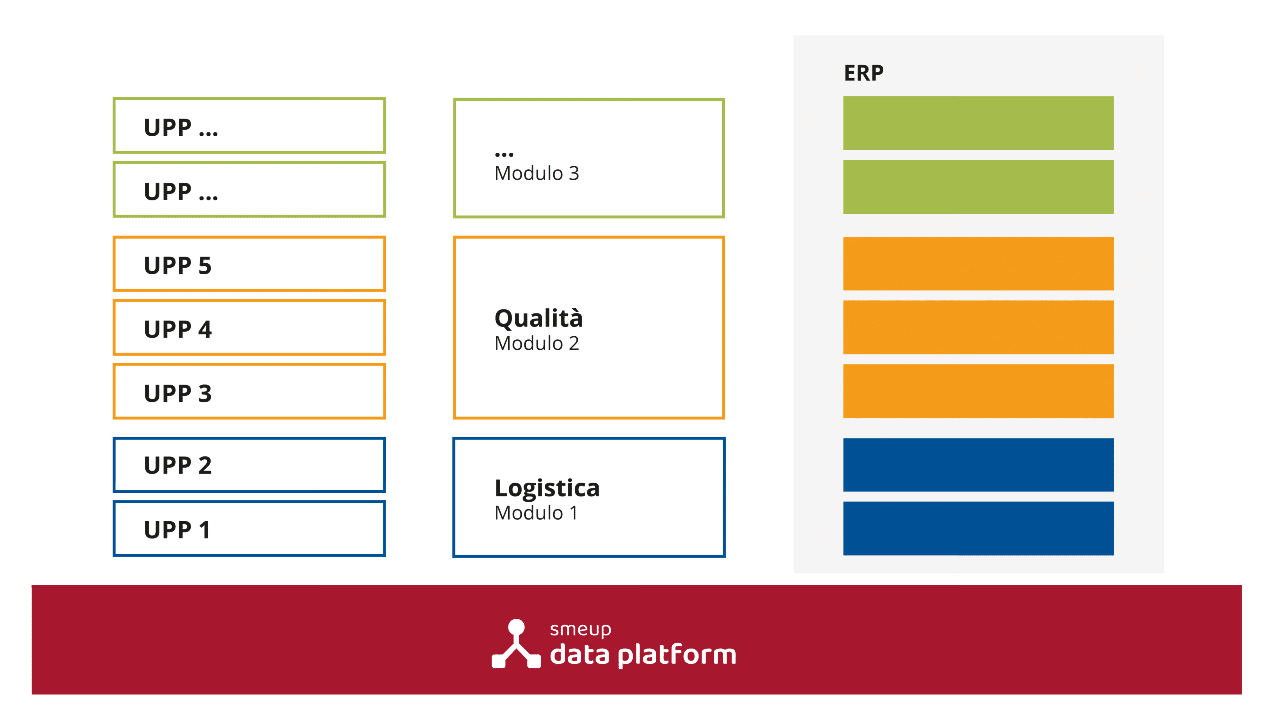 smeup-data-platform-struttura