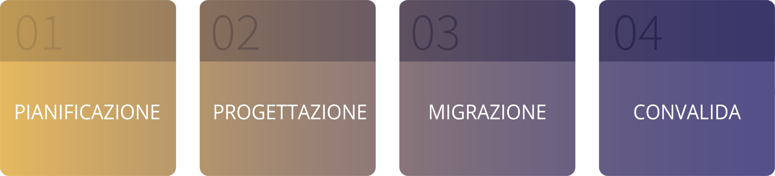 fasi migrazione cloud